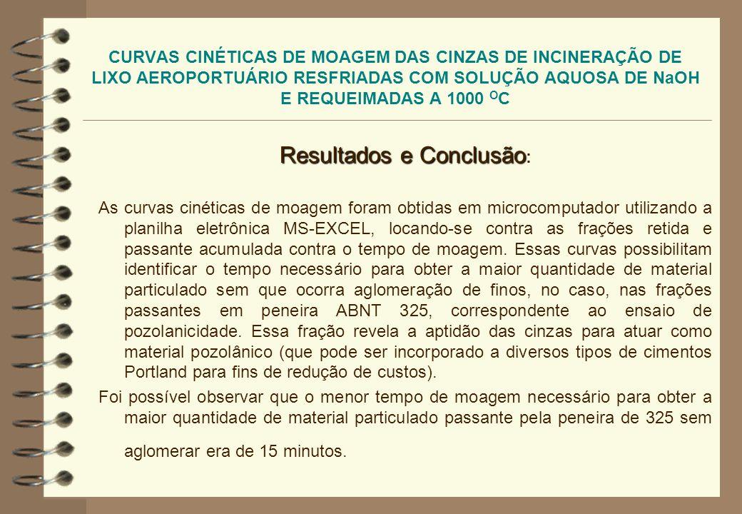 CURVAS CINÉTICAS DE MOAGEM DAS CINZAS DE INCINERAÇÃO DE LIXO AEROPORTUÁRIO RESFRIADAS COM SOLUÇÃO AQUOSA DE NaOH E REQUEIMADAS A 1000 O C REFERÊNCIAS REFERÊNCIAS : ZAKON, A.