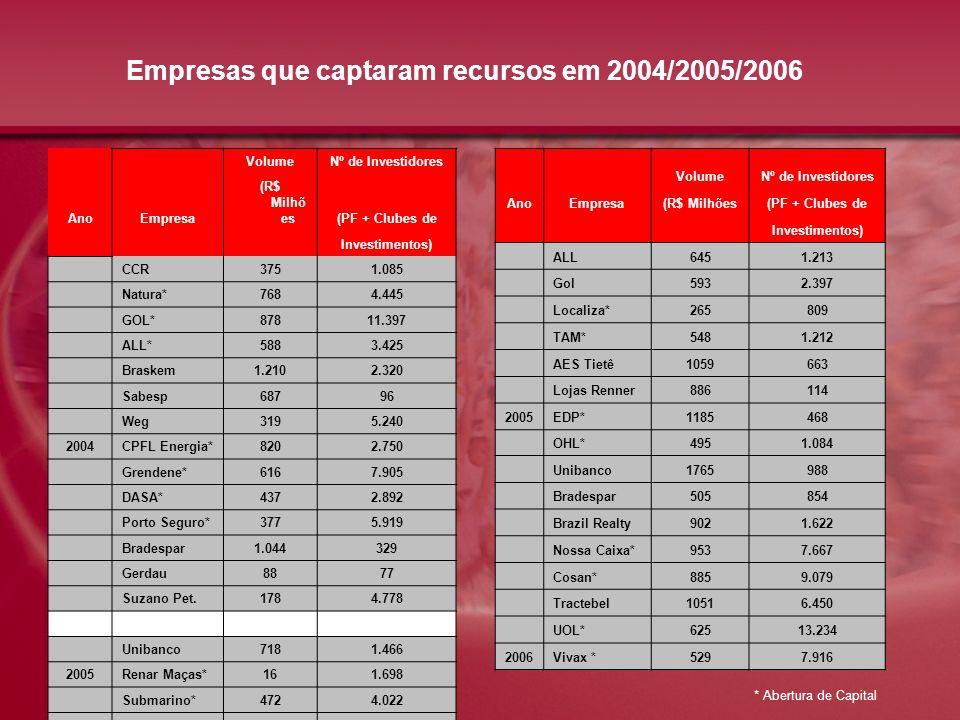 Empresas que captaram recursos em 2004/2005/2006 VolumeNº de Investidores AnoEmpresa (R$ Milhõ es(PF + Clubes de Investimentos) CCR3751.085 Natura*768