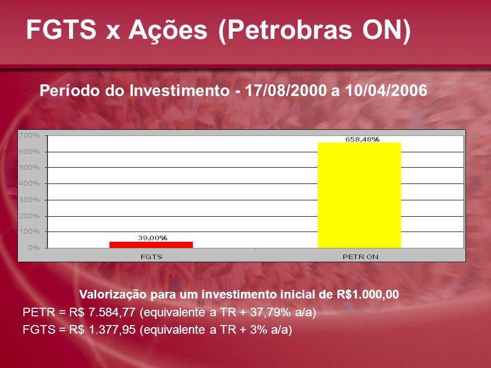 FGTS x Ações (Petrobras ON) Período do Investimento - 17/08/2000 a 10/04/2006 Valorização para um investimento inicial de R$1.000,00 PETR = R$ 7.584,7