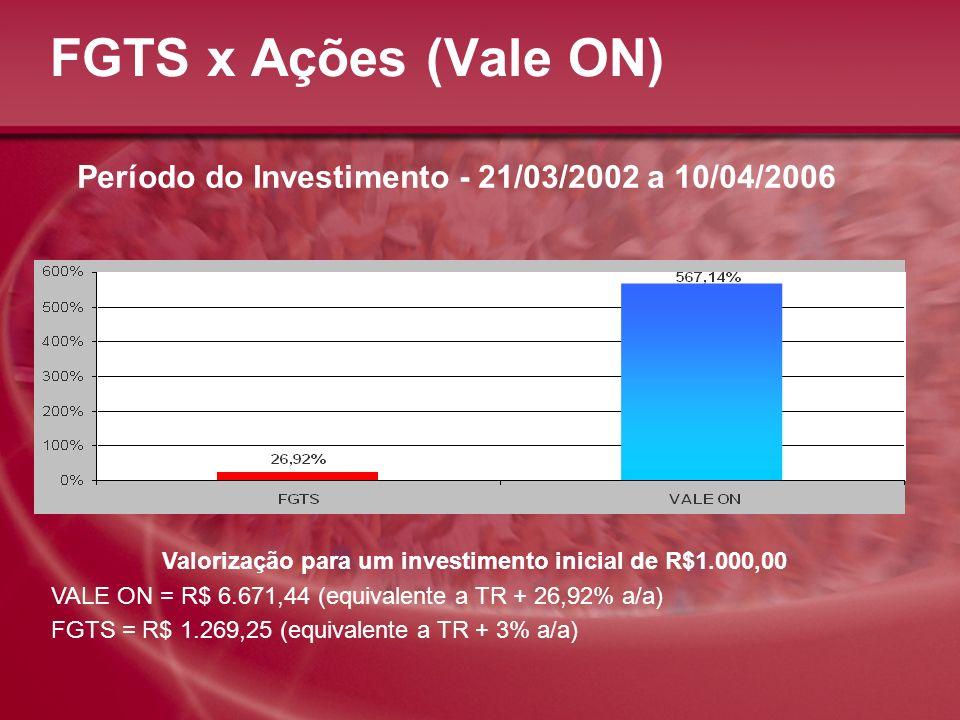 FGTS x Ações (Vale ON) Período do Investimento - 21/03/2002 a 10/04/2006 Valorização para um investimento inicial de R$1.000,00 VALE ON = R$ 6.671,44