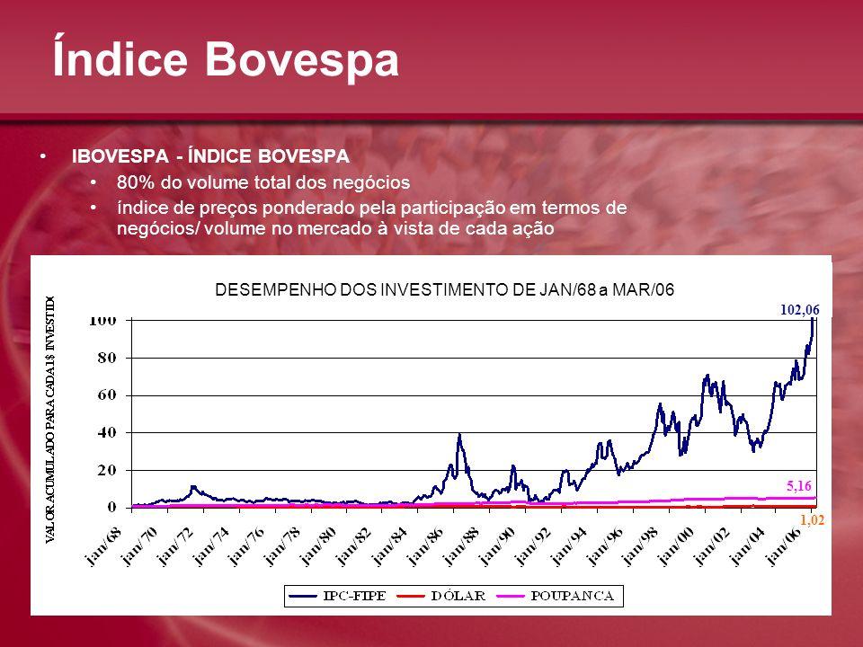 Índice Bovespa IBOVESPA - ÍNDICE BOVESPA 80% do volume total dos negócios índice de preços ponderado pela participação em termos de negócios/ volume n