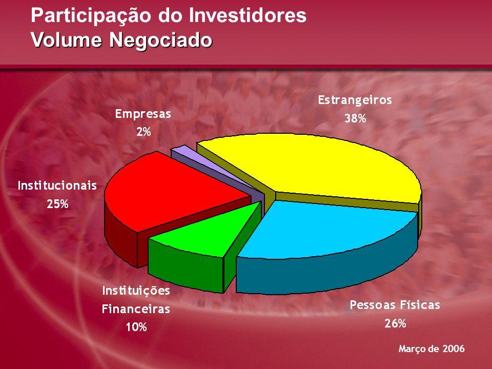 Março de 2006 Volume Negociado Participação do Investidores Volume Negociado