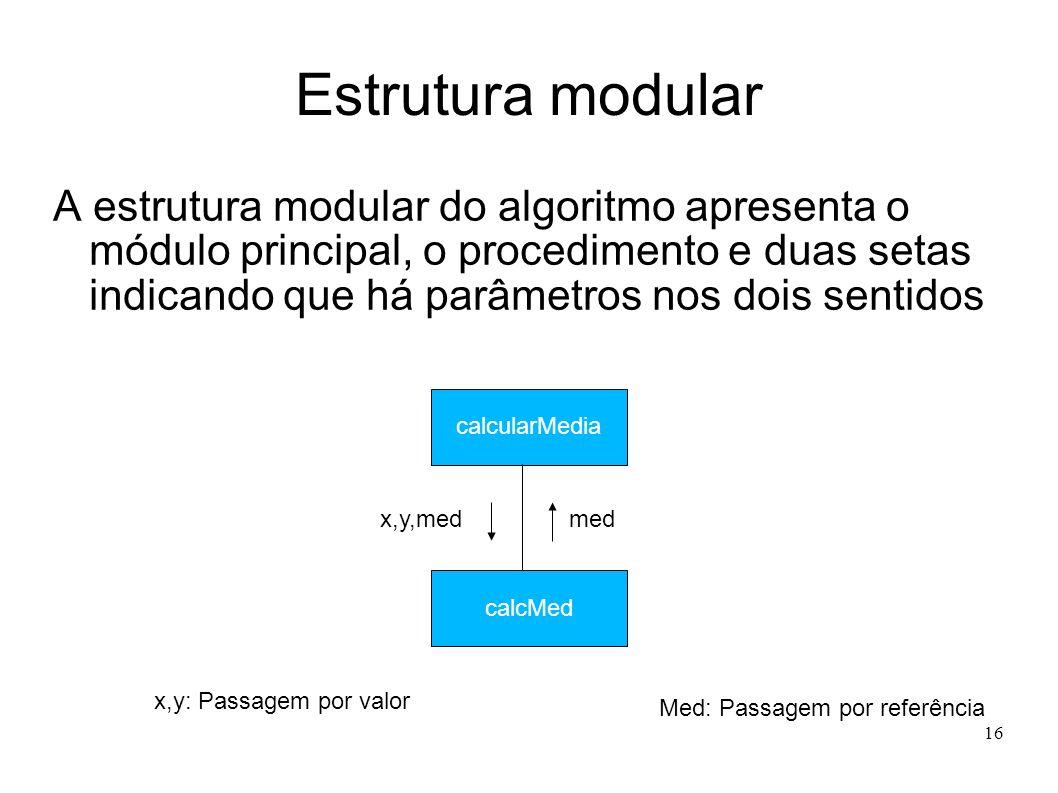 16 Estrutura modular A estrutura modular do algoritmo apresenta o módulo principal, o procedimento e duas setas indicando que há parâmetros nos dois s
