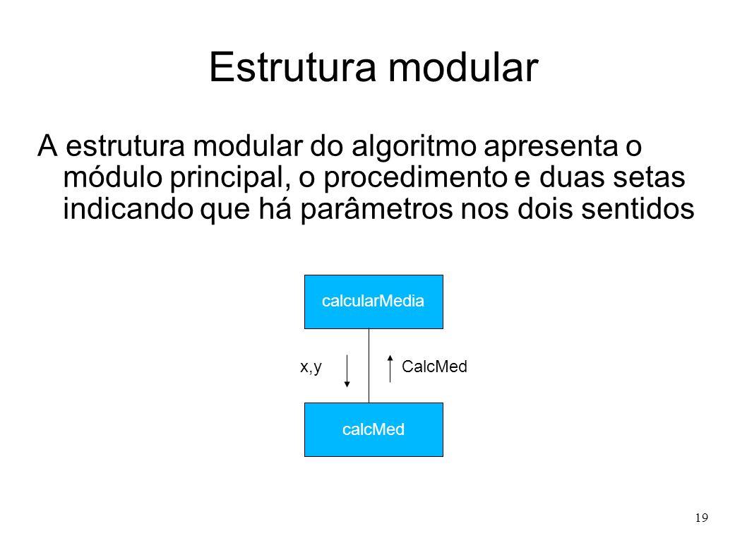 19 Estrutura modular A estrutura modular do algoritmo apresenta o módulo principal, o procedimento e duas setas indicando que há parâmetros nos dois s