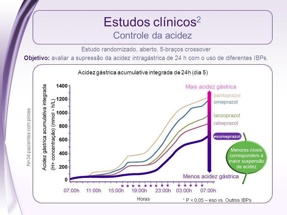 Estudos clínicos 2 Controle da acidez Estudo randomizado, aberto, 5-braços crossover Objetivo: avaliar a supressão da acidez intragástrica de 24 h com