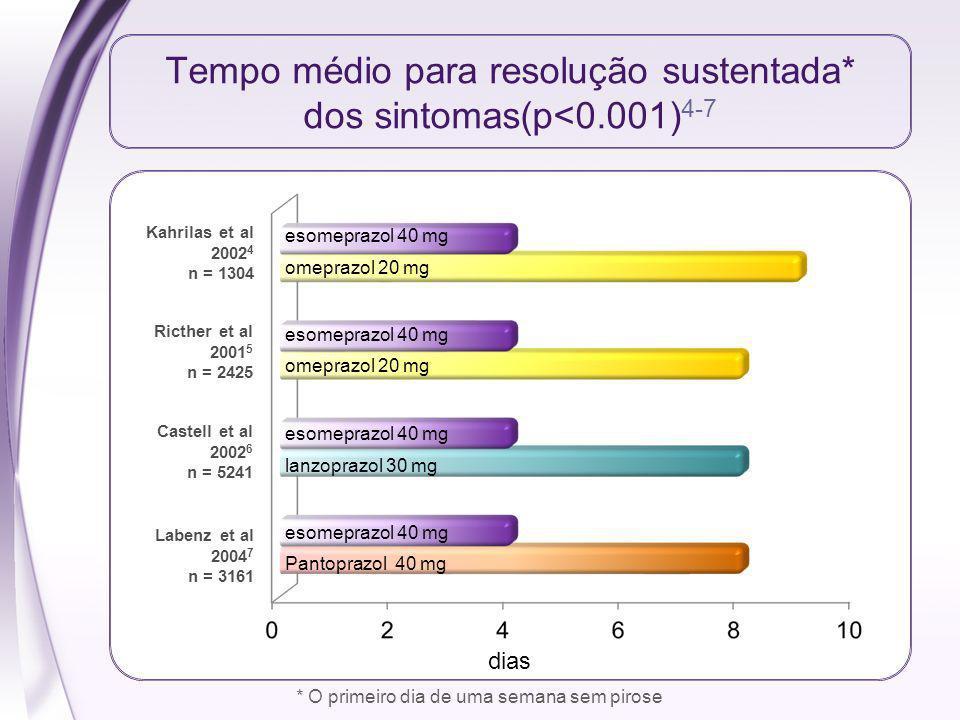 * O primeiro dia de uma semana sem pirose Tempo médio para resolução sustentada* dos sintomas(p<0.001) 4-7 Kahrilas et al 2002 4 n = 1304 Ricther et a
