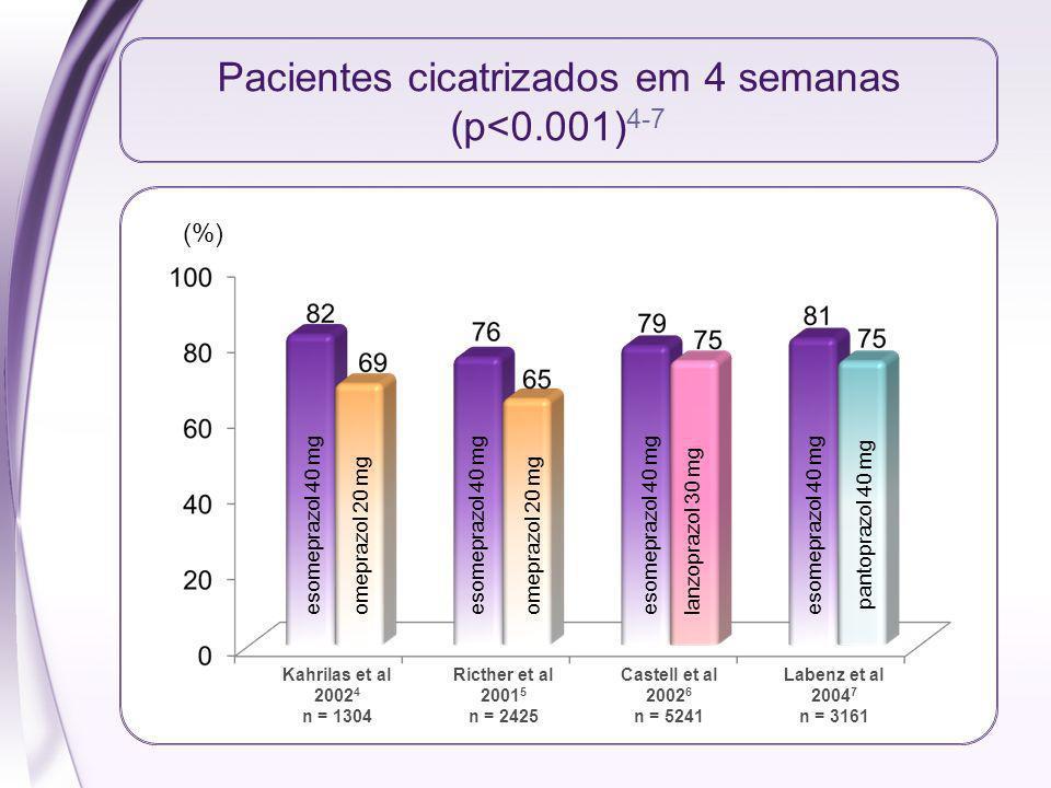 Pacientes cicatrizados em 4 semanas (p<0.001) 4-7 Kahrilas et al 2002 4 n = 1304 Ricther et al 2001 5 n = 2425 Castell et al 2002 6 n = 5241 Labenz et