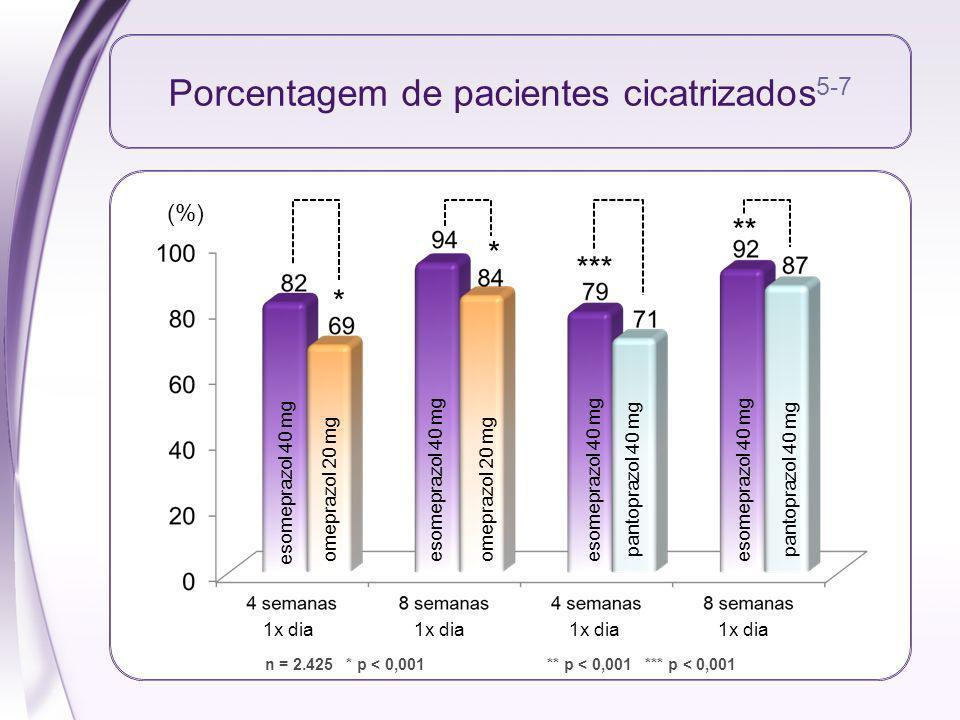 Porcentagem de pacientes cicatrizados 5-7 (%) esomeprazol 40 mg omeprazol 20 mg pantoprazol 40 mg n = 2.425 * p < 0,001** p < 0,001 *** p < 0,001 1x d