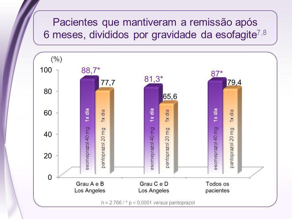 Pacientes que mantiveram a remissão após 6 meses, divididos por gravidade da esofagite 7,8 (%) esomeprazol 40 mg 1x dia pantoprazol 20 mg 1x dia n = 2