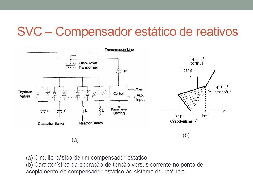 SVC – Compensador estático de reativos (a) (b) (a) Circuito básico de um compensador estático (b) Característica da operação de tenção versus corrente