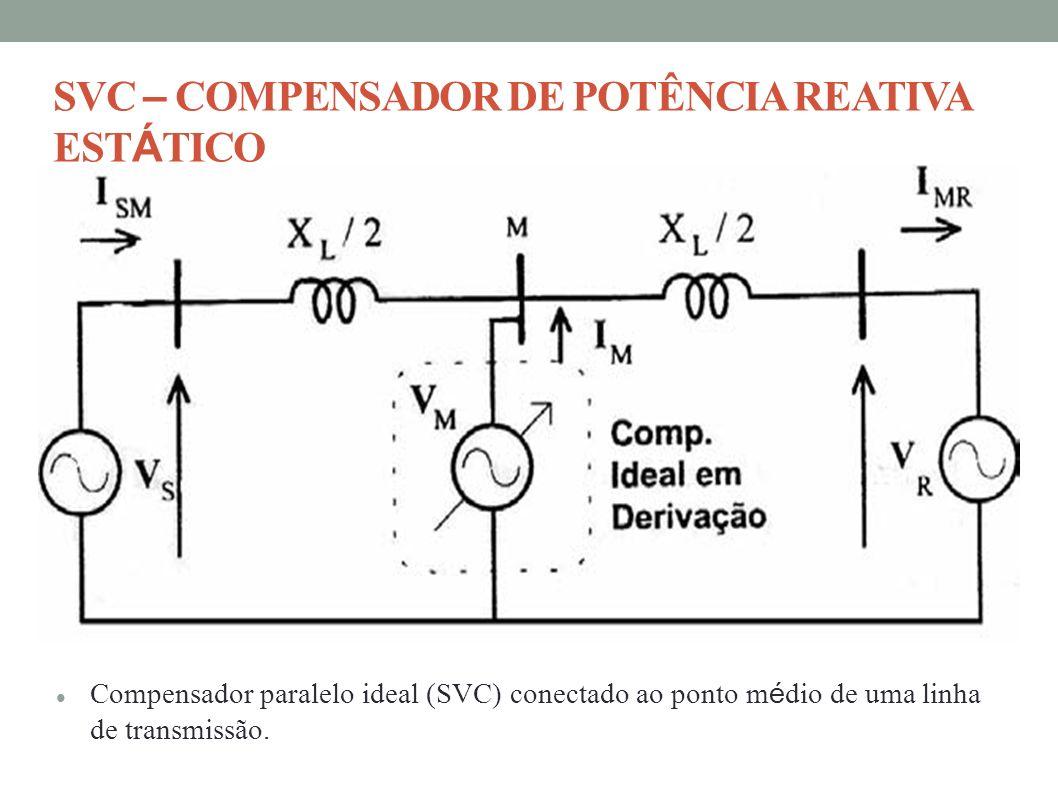 SVC – COMPENSADOR DE POTÊNCIA REATIVA EST Á TICO Compensador paralelo ideal (SVC) conectado ao ponto m é dio de uma linha de transmissão.