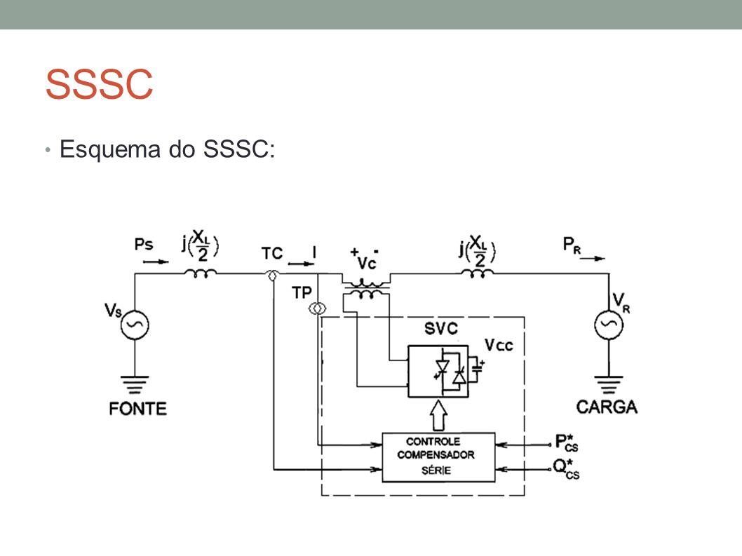 SSSC Esquema do SSSC:
