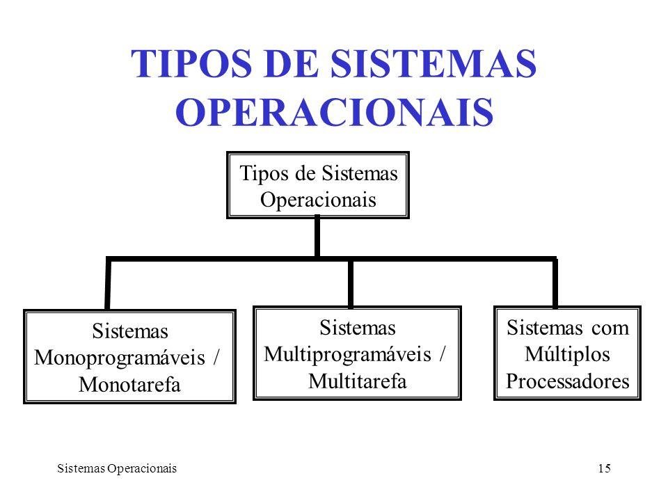 Sistemas Operacionais15 Tipos de Sistemas Operacionais Sistemas Monoprogramáveis / Monotarefa Sistemas Multiprogramáveis / Multitarefa Sistemas com Mú