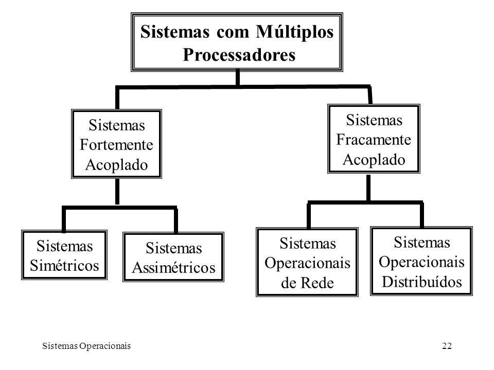 Sistemas Operacionais22 Sistemas com Múltiplos Processadores Sistemas Fortemente Acoplado Sistemas Fracamente Acoplado Sistemas Simétricos Sistemas As