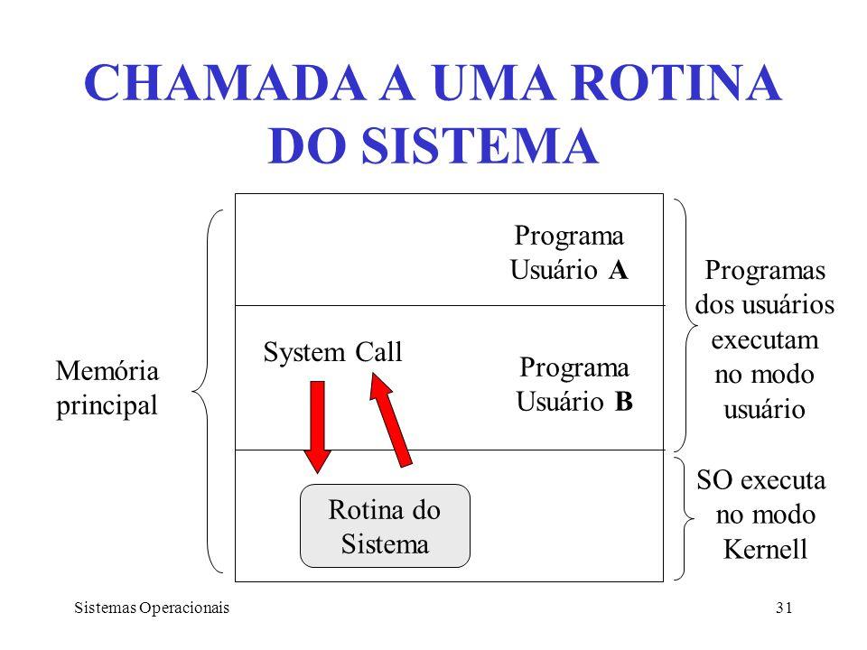 Sistemas Operacionais31 CHAMADA A UMA ROTINA DO SISTEMA Memória principal Programa Usuário A Programa Usuário B Rotina do Sistema System Call Programa