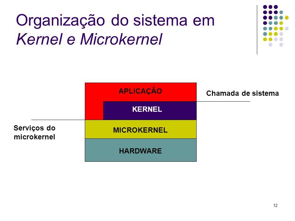 12 Organização do sistema em Kernel e Microkernel APLICAÇÃO KERNEL MICROKERNEL HARDWARE Chamada de sistema Serviços do microkernel