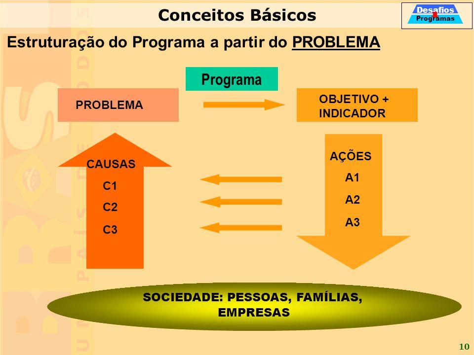 10 PROBLEMA CAUSAS C1 C2 C3 OBJETIVO + INDICADOR AÇÕES A1 A2 A3 SOCIEDADE: PESSOAS, FAMÍLIAS, EMPRESAS Programa Estruturação do Programa a partir do P
