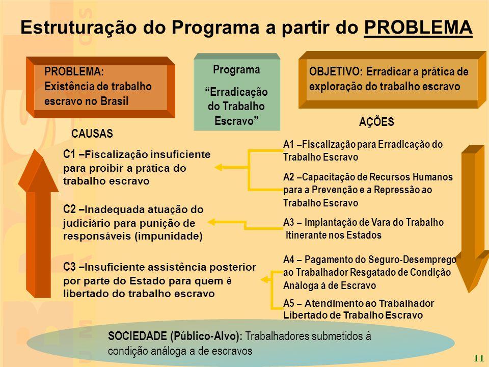11 PROBLEMA: Existência de trabalho escravo no Brasil CAUSAS C1 – Fiscaliza ç ão insuficiente para proibir a pr á tica do trabalho escravo C2 – Inadeq