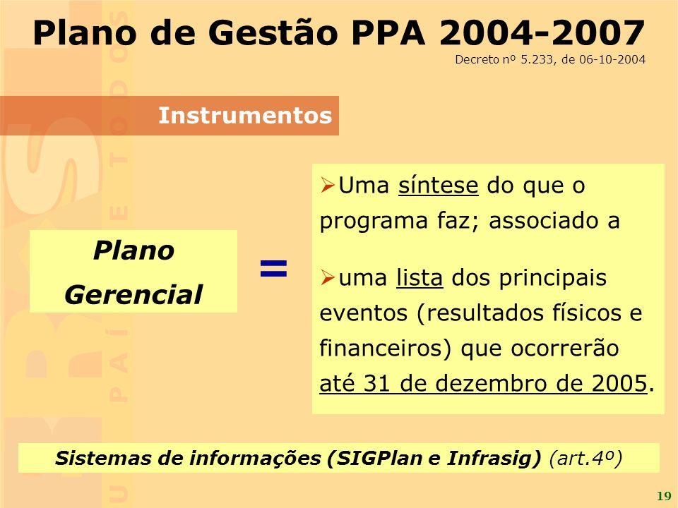 19 Plano Gerencial Instrumentos Plano de Gestão PPA 2004-2007 Decreto nº 5.233, de 06-10-2004 Uma síntese do que o programa faz; associado a uma lista