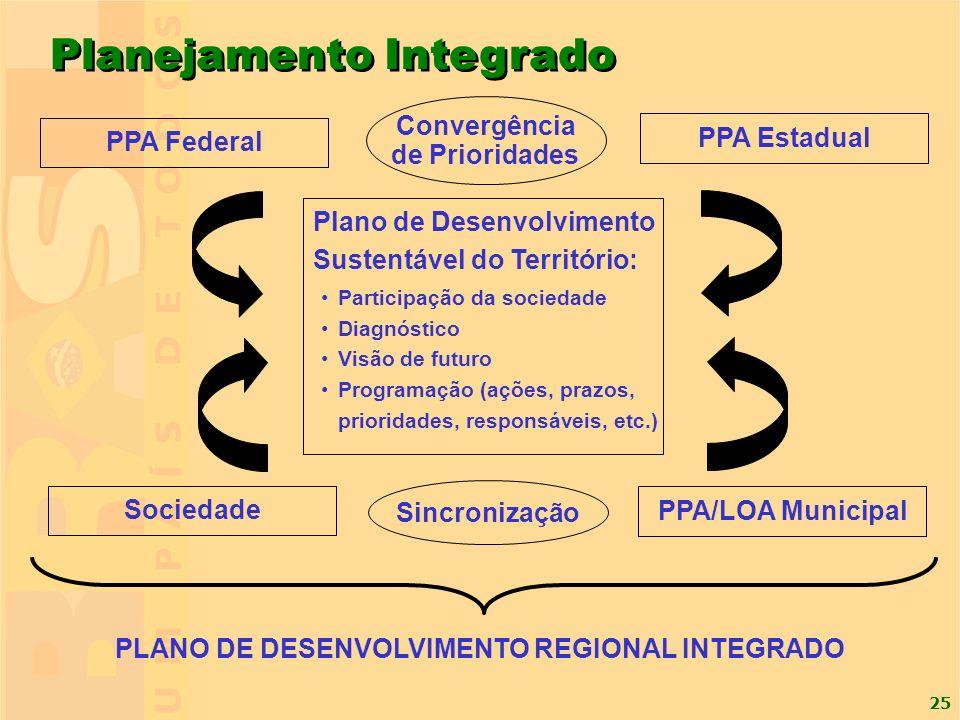 25 Planejamento Integrado Participação da sociedade Diagnóstico Visão de futuro Programação (ações, prazos, prioridades, responsáveis, etc.) Plano de