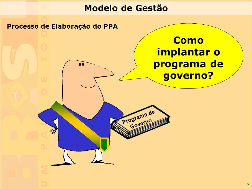 3 Programa de Governo Como implantar o programa de governo? Processo de Elaboração do PPA Modelo de Gestão