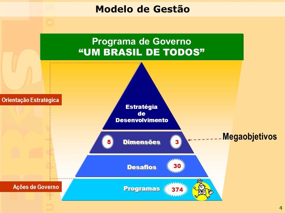 4 Orientação Estratégica Ações de Governo Programa de Governo UM BRASIL DE TODOS Desafios Programas Estratégia de Desenvolvimento Dimensões 3 30 374 5