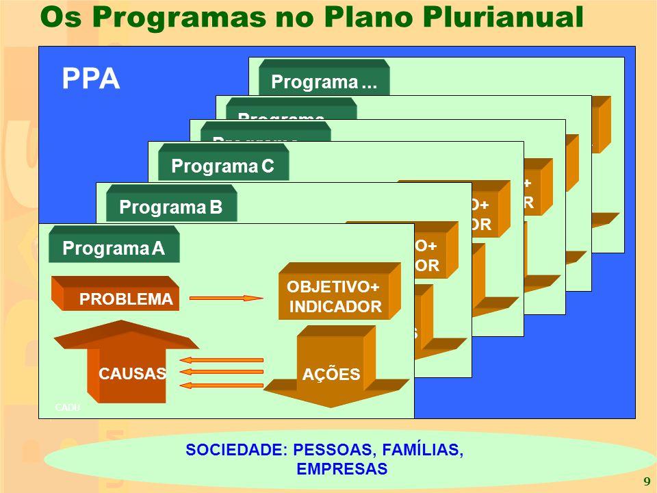 9 Os Programas no Plano Plurianual Programa N SOCIEDADE: PESSOAS, FAMÍLIAS, EMPRESAS PROBLEMA CAUSAS AÇÕES Programa... OBJETIVO+ INDICADOR PROBLEMA CA