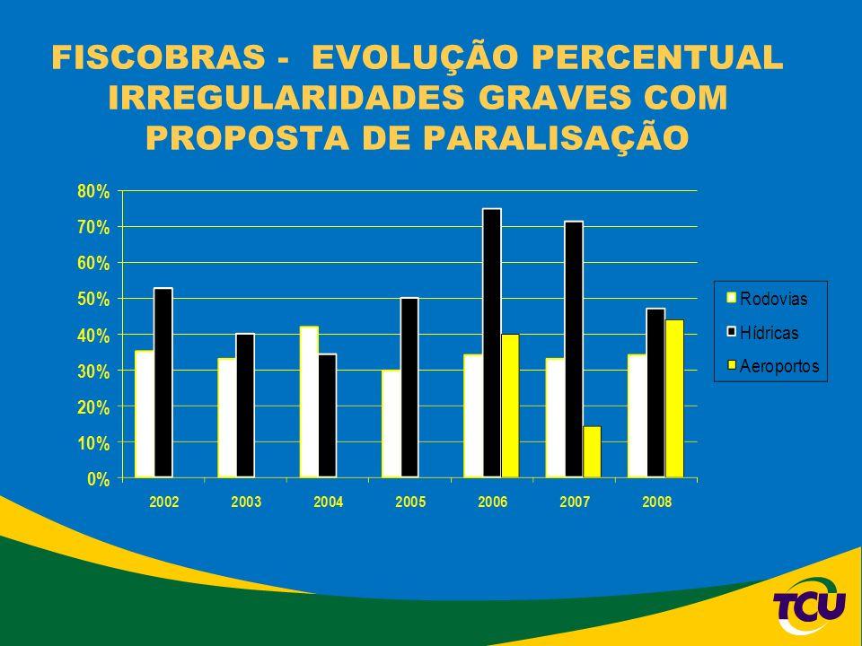 FISCOBRAS - EVOLUÇÃO PERCENTUAL IRREGULARIDADES GRAVES COM PROPOSTA DE PARALISAÇÃO