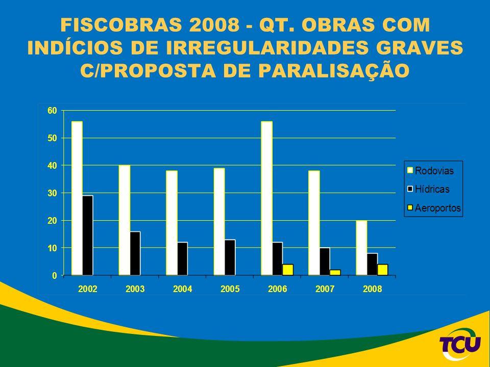 FISCOBRAS 2008 - QT. OBRAS COM INDÍCIOS DE IRREGULARIDADES GRAVES C/PROPOSTA DE PARALISAÇÃO