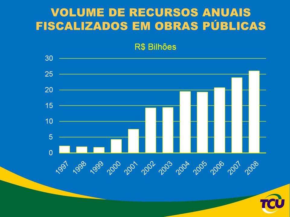 VOLUME DE RECURSOS ANUAIS FISCALIZADOS EM OBRAS PÚBLICAS