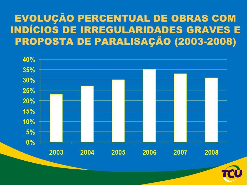 EVOLUÇÃO PERCENTUAL DE OBRAS COM INDÍCIOS DE IRREGULARIDADES GRAVES E PROPOSTA DE PARALISAÇÃO (2003-2008)