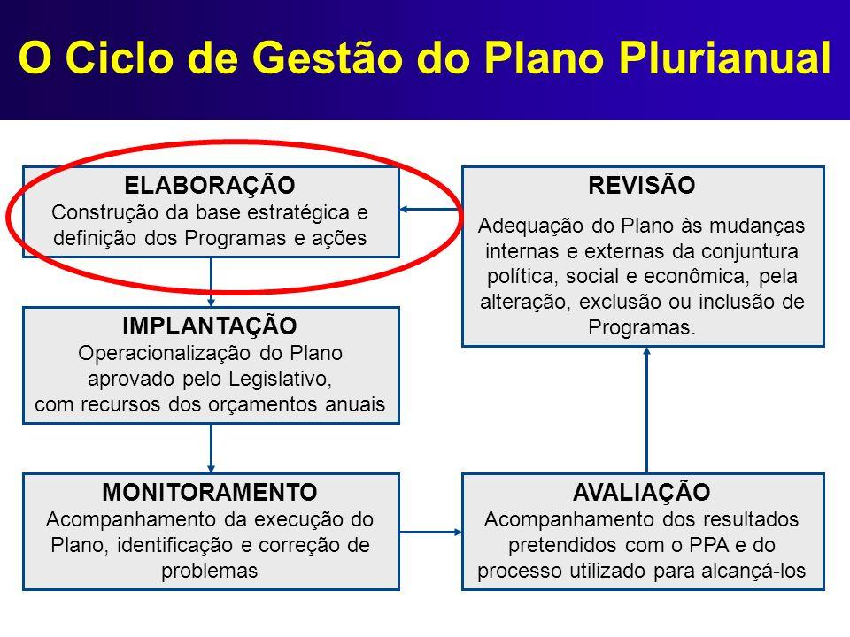 Plano Plurianual: Elementos Essenciais Base Estratégica – avaliação da situação atual e perspectivas para a ação municipal, com o objetivo de subsidiar a definição da orientação estratégica do governo.
