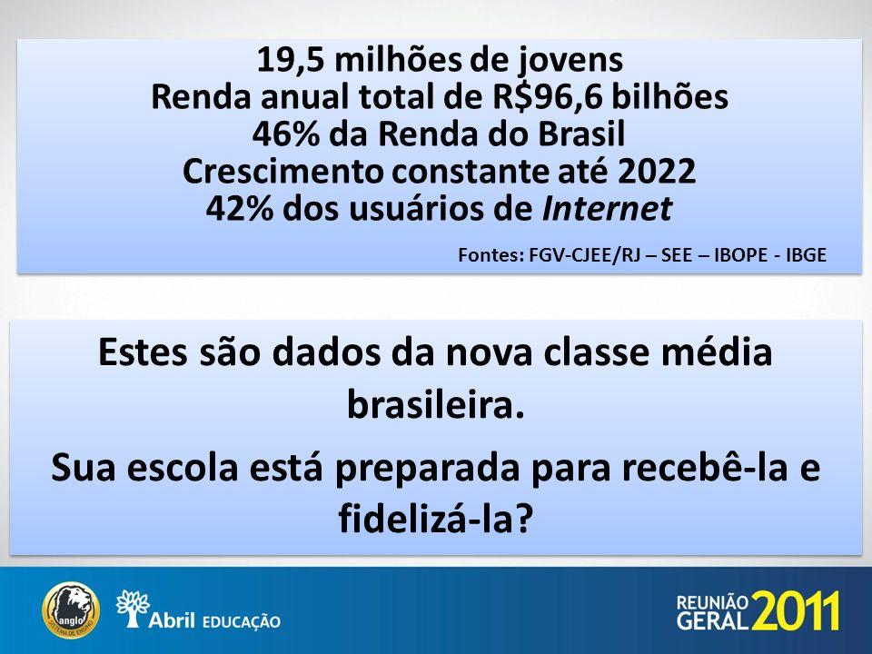 Estes são dados da nova classe média brasileira. Sua escola está preparada para recebê-la e fidelizá-la? Estes são dados da nova classe média brasilei