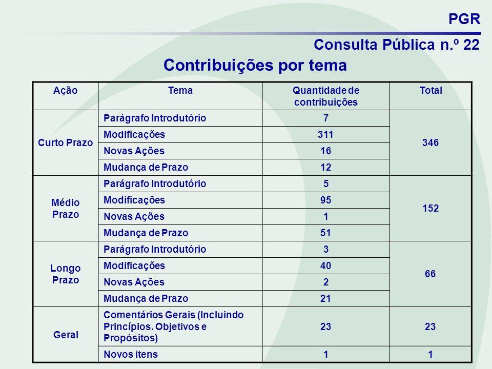 PGR Consulta Pública n.º 22 Contribuições por tema AçãoTemaQuantidade de contribuições Total Curto Prazo Parágrafo Introdutório 7 346 Modificações 311