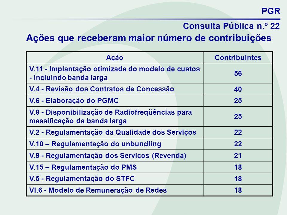 PGR Consulta Pública n.º 22 Ações que receberam maior número de contribuições AçãoContribuintes V.11 - Implantação otimizada do modelo de custos - inc