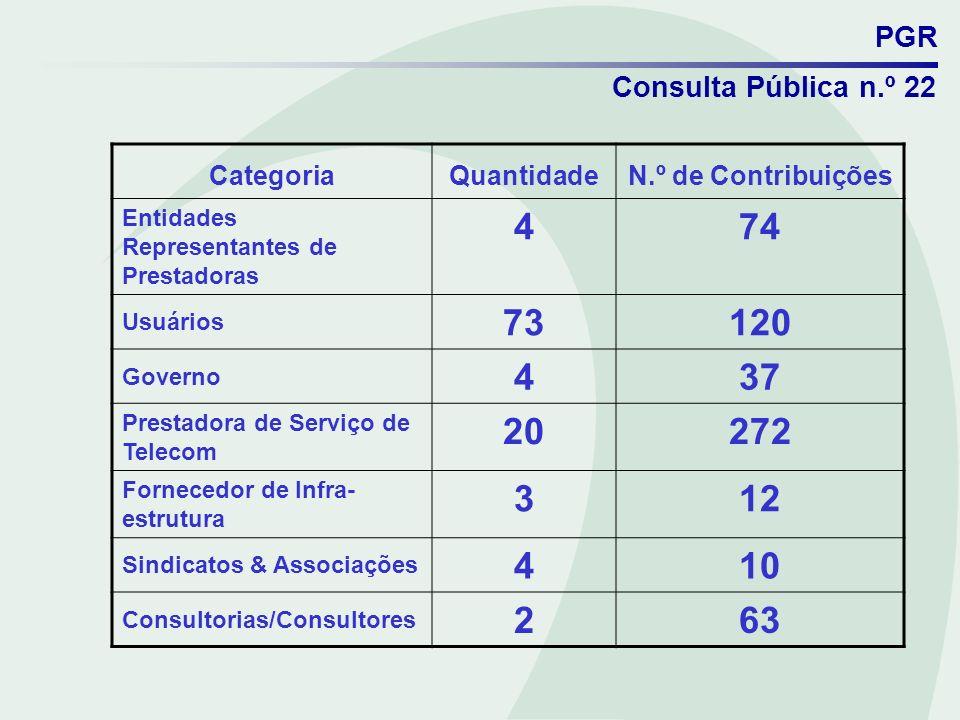 PGR Consulta Pública n.º 22 CategoriaQuantidadeN.º de Contribuições Entidades Representantes de Prestadoras 474 Usuários 73120 Governo 437 Prestadora