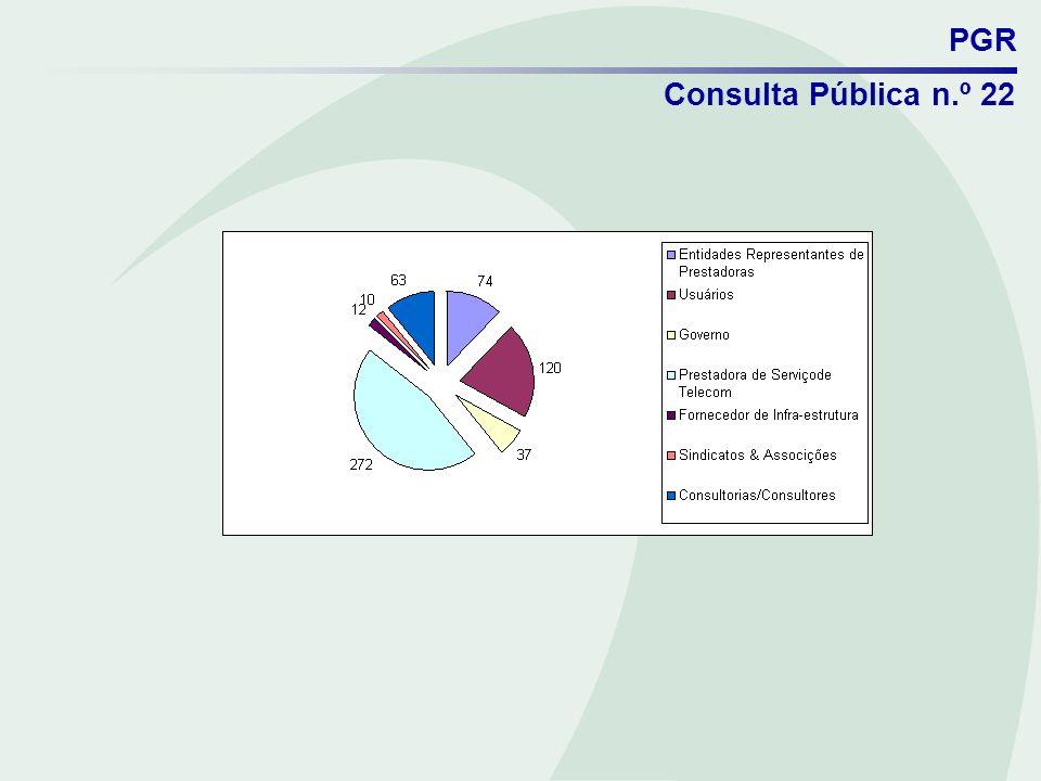 PGR Consulta Pública n.º 22 Os principais entes que contribuíram em cada uma das categorias apresentadas CategoriaPrincipais contribuintes Entidades Representantes de Prestadoras ABRAFIX (29), TELCOMP (28) e ABRANET (14) Usuários PESSOAS FÍSICAS (73).