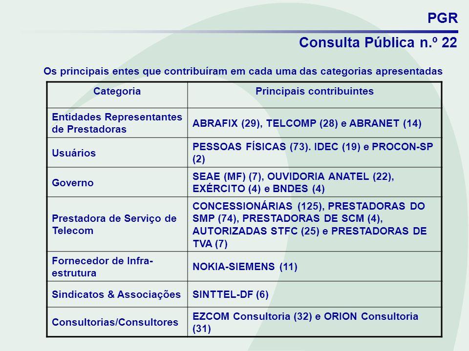 PGR Consulta Pública n.º 22 Os principais entes que contribuíram em cada uma das categorias apresentadas CategoriaPrincipais contribuintes Entidades R