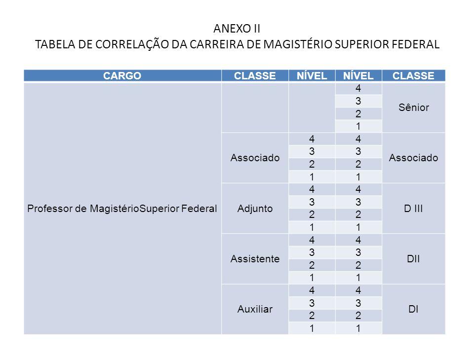 ANEXO II TABELA DE CORRELAÇÃO DA CARREIRA DE MAGISTÉRIO SUPERIOR FEDERAL CARGOCLASSENÍVEL CLASSE Professor de MagistérioSuperior Federal 4 Sênior 3 2