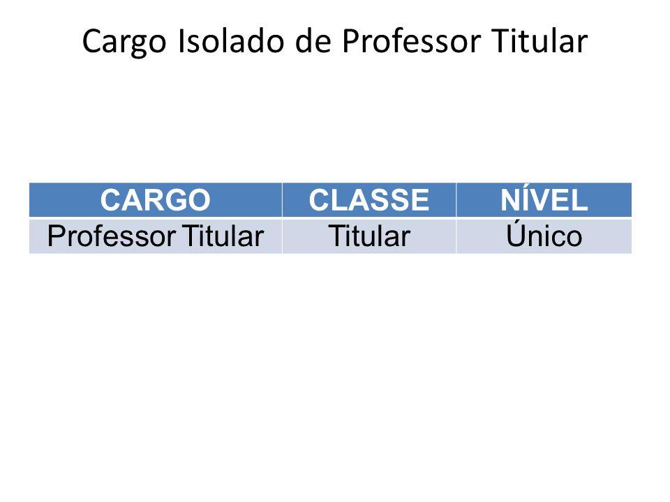 Cargo Isolado de Professor Titular CARGOCLASSENÍVEL Professor TitularTitularÚnico