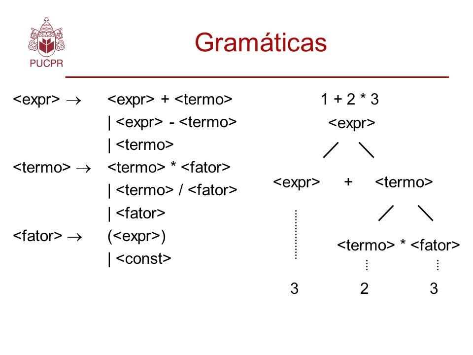Gramáticas + | - | * | / | ( ) | + * 3 2 3 1 + 2 * 3