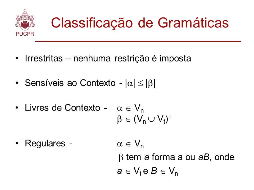 Classificação de Gramáticas Irrestritas – nenhuma restrição é imposta Sensíveis ao Contexto - | | | | Livres de Contexto - V n (V n V t ) + Regulares - V n tem a forma a ou aB, onde a V t e B V n