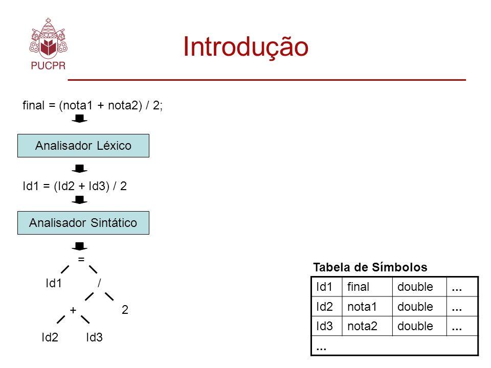 Introdução final = (nota1 + nota2) / 2; Analisador Léxico Id1 = (Id2 + Id3) / 2 Analisador Sintático = Id1/ + Id2Id3 2 Id1finaldouble...