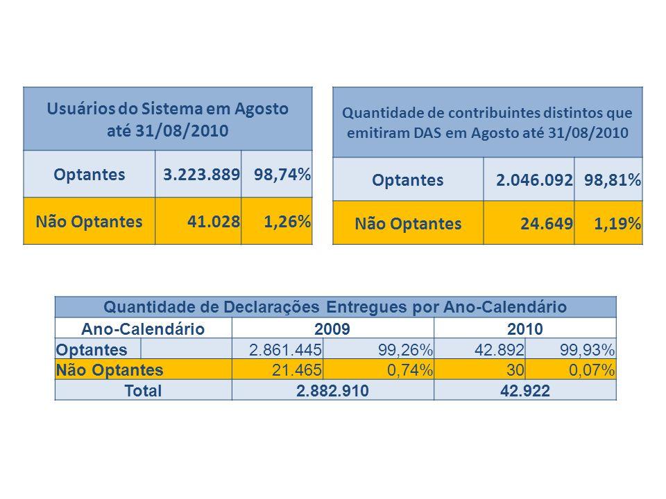 Quantidade de Declarações Entregues por Ano-Calendário Ano-Calendário20092010 Optantes 2.861.44599,26%42.89299,93% Não Optantes21.4650,74%300,07% Tota
