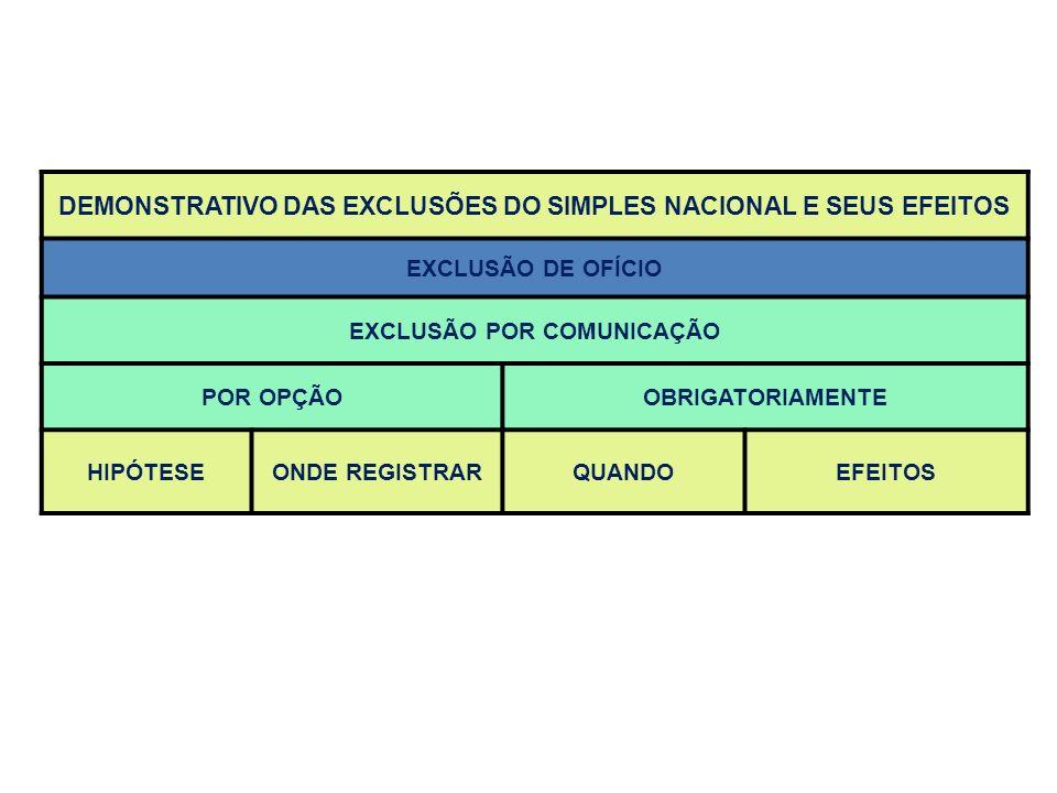 DEMONSTRATIVO DAS EXCLUSÕES DO SIMPLES NACIONAL E SEUS EFEITOS EXCLUSÃO DE OFÍCIO EXCLUSÃO POR COMUNICAÇÃO POR OPÇÃOOBRIGATORIAMENTE HIPÓTESEONDE REGI