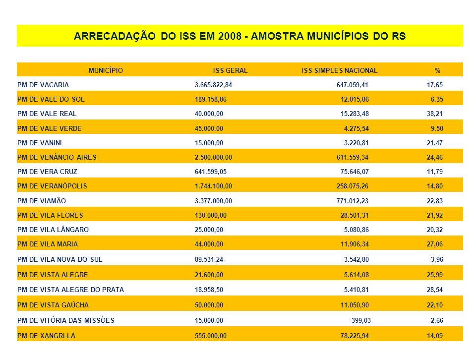 ARRECADAÇÃO DO ISS EM 2008 - AMOSTRA MUNICÍPIOS DO RS MUNICÍPIOISS GERALISS SIMPLES NACIONAL% PM DE VACARIA3.665.822,84 647.059,41 17,65 PM DE VALE DO
