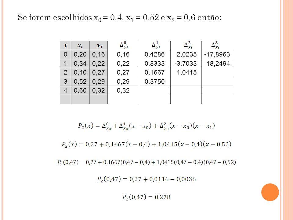 Se forem escolhidos x 0 = 0,4, x 1 = 0,52 e x 2 = 0,6 então: 00,200,16 0,4286 2,0235-17,8963 10,340,22 0,8333-3,7033 18,2494 20,400,27 0,1667 1,0415 3
