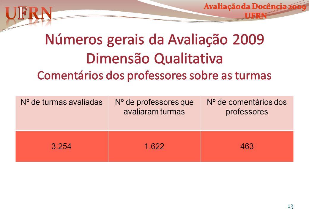 Nº de turmas avaliadasNº de professores que avaliaram turmas Nº de comentários dos professores 3.2541.622463 13