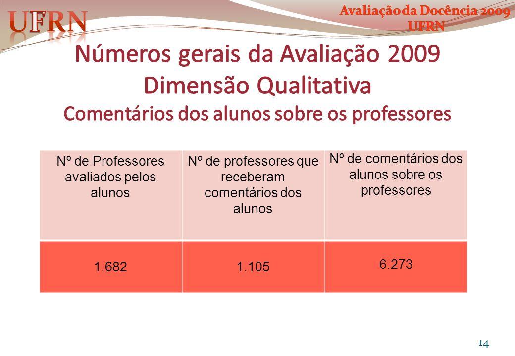Nº de Professores avaliados pelos alunos Nº de professores que receberam comentários dos alunos Nº de comentários dos alunos sobre os professores 1.68