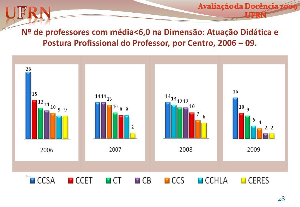 Nº de professores com média<6,0 na Dimensão: Atuação Didática e Postura Profissional do Professor, por Centro, 2006 – 09. 28